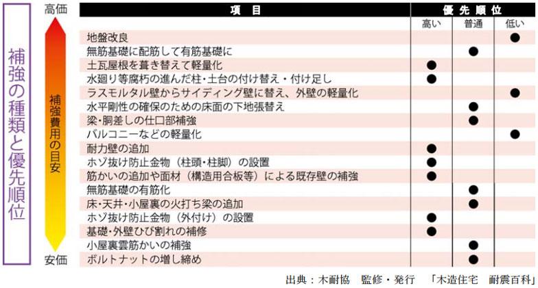 【図3】耐震補強工事の種類と優先順位(出典:木耐協 監修・発行「木造住宅 耐震百科」より)
