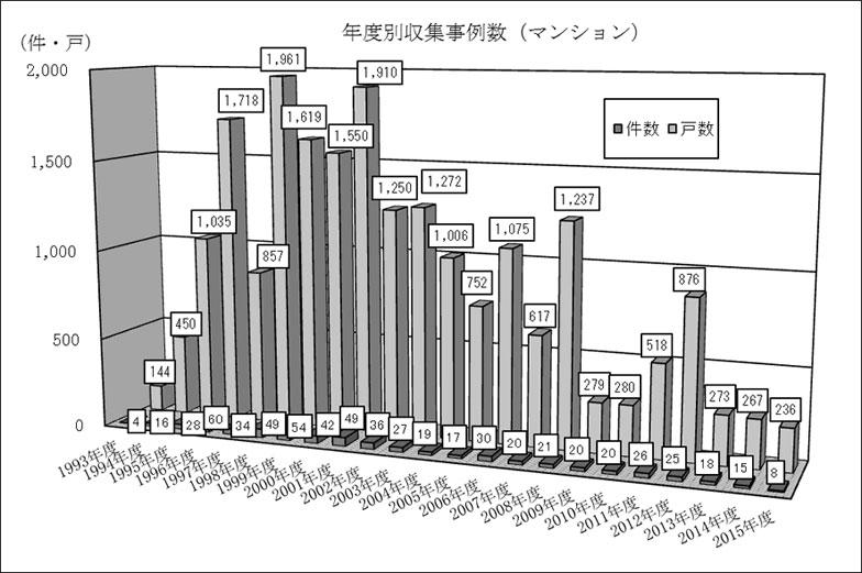 【画像】年度別収集事例数(マンション)(出典:日本住宅総合センター「定期借地権事例調査(2015年度)」)