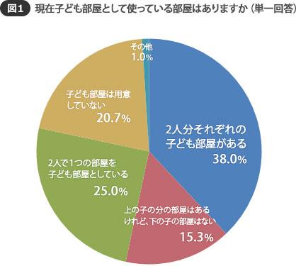 【図1】子どもが2人いる場合の子ども部屋、一番多かったのは、「それぞれの部屋がある」38.0%という結果に (SUUMOジャーナル調べ)