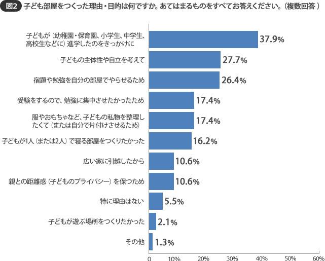 【図2】子ども部屋をつくるきっかけは進学が37.9%で一番多い(SUUMOジャーナル調べ)