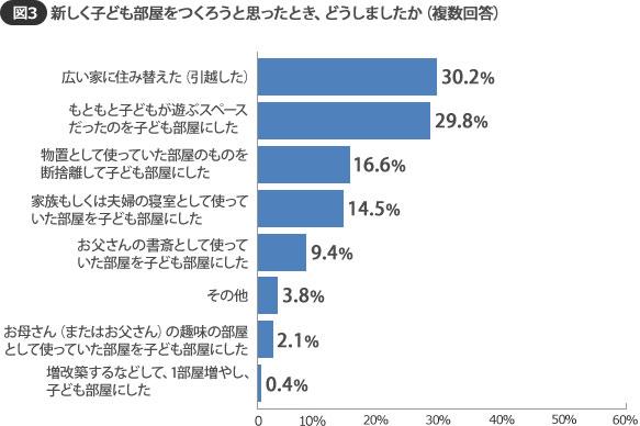 【図3】「住み替え」と「遊ぶスペースを子ども部屋にした」に続いて、「物置を断捨離して部屋に」が16.6%(SUUMOジャーナル調べ)