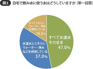 【図1】なんと約半数がすべて水道水を使っているという結果に(SUUMOジャーナル編集部)