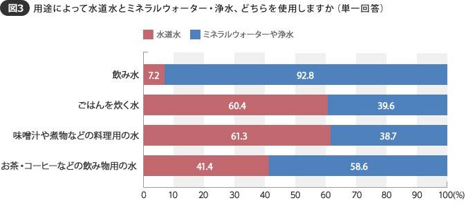 【図3】併用している家庭では、飲み水はミネラルウォーターか浄水というのが9割以上(SUUMOジャーナル編集部)