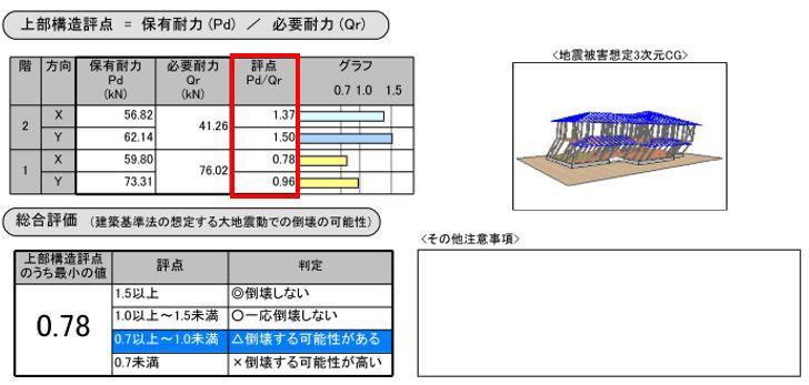 【画像2】耐震診断(一般診断)報告書(「ホームズ君耐震診断Pro Ver.3.01」を使用)の事例の一部を抜粋(画像提供/さくら事務所)