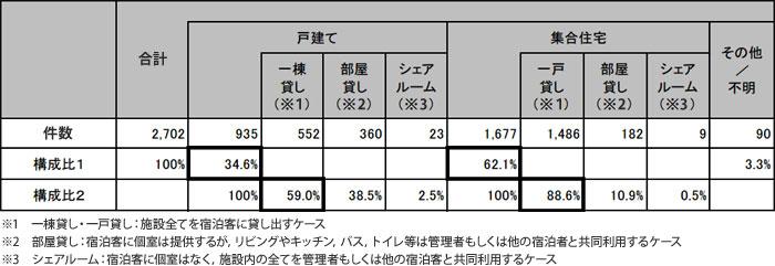 【画像1】市内民泊施設の状況(施設数・施設タイプ)(データ:京都市「京都市民泊施設実態調査について」より一部抜粋)