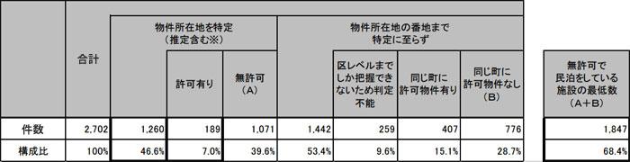 【画像2】旅館業法の許可の有無(データ:京都市「京都市民泊施設実態調査について」より一部抜粋)