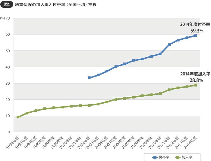 【図1】阪神淡路大震災が起きる前年1994年度の加入率はわずか9.0%。1995年度は11.6%に増加し、東日本大震災の2011年度には26.0%(前年23.7%)になったものの、2014年度で28.8%にとどまり、未加入世帯は多い(出典:損害保険料率算出機構)