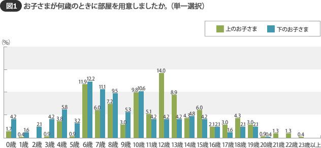 【図1】上の子は中学生以降に個室を持つ子が約半数。下の子は小学生で既に個室を持っている子が70%を超える (SUUMOジャーナル調べ)