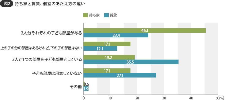 【図2】持ち家の場合は、2人分それぞれの子ども部屋がある家庭が多い(SUUMOジャーナル調べ)