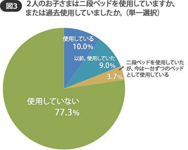 【図3】二段ベッド使用率は現在、過去合わせて22.7%。7割以上は使用していなかった(SUUMOジャーナル調べ)