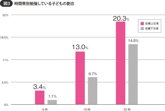 【図3】時間帯別勉強している子どもの割合(出典:ベネッセ教育総合研究所「第2回放課後の生活時間調査」2013年)