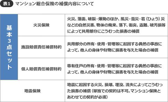【表1】「マンション総合保険」の補償について(資料提供/村上智史)