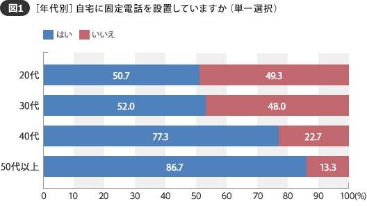 【図1】40代、50代と年代が上がるにつれ、設置率がアップする傾向に(SUUMOジャーナル 編集部)