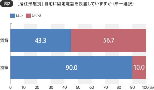 【図2】 持ち家では設置率90.0%と賃貸よりも圧倒的に高い(SUUMOジャーナル 編集部)
