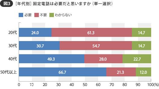 【図3】20代、30代で半数以上が不要と答えたのに対し、40代以上になると半数が必要と回答(SUUMOジャーナル 編集部)