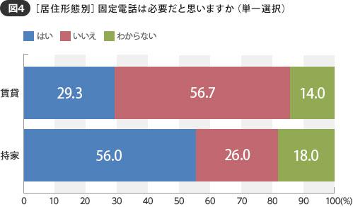 【図4】賃貸に住む人で固定電話を必要と思う人は約3割という結果に(SUUMOジャーナル 編集部)