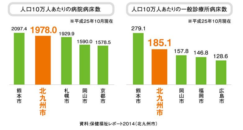 【画像1】20政令指定都市のなかで病院病床数、一般診療所病床数は熊本市についで2位(出典:北九州ライフ)