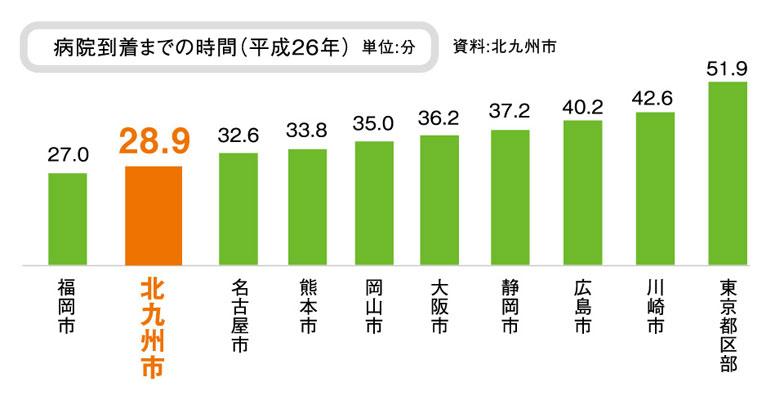 【画像2】さらに大都市のなかで119番受信から病院到着までの時間は何と東京の約半分。病院数も多いので、患者をたらい回しにされることがほとんどないそうだ(出典:北九州ライフ)