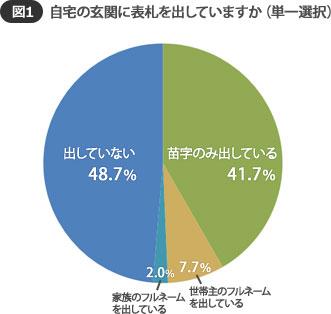 【画像1】出さない派が48.7%と約半数。出している派も「苗字のみ」が圧倒的に多い(SUUMOジャーナル 編集部)