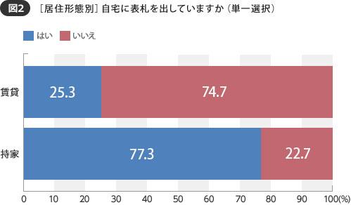 【画像2】「何らかの形で表札を出している」人は、持ち家では77.3%にも上る(SUUMOジャーナル 編集部)
