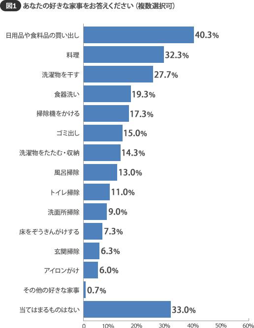 【画像1】1位は「日用品や食料品の買い出し」だが、「当てはまるものがない」が33.0%もいるのに注目!(SUUMOジャーナル 編集部)