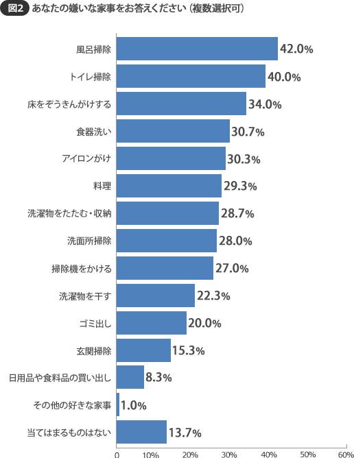 【画像2】好きな家事に比べ、すべての項目の数字が高い。「当てはまるものがない」は13.7%にとどまった(SUUMOジャーナル 編集部)