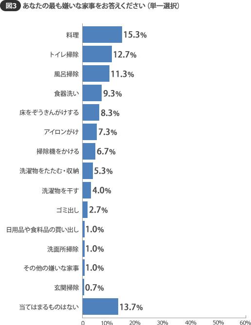 【画像3】最も嫌いな家事になると、「料理」が15.3%でトップに!(SUUMOジャーナル 編集部)