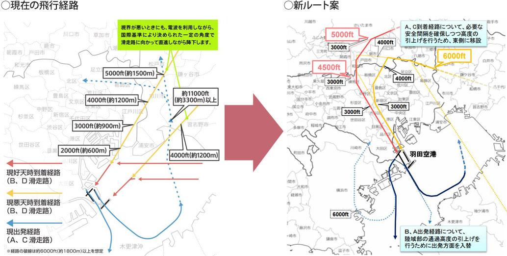 【画像1】左は現在の飛行経路。右は新ルート案(2016年5月時点)(出典/国土交通省)