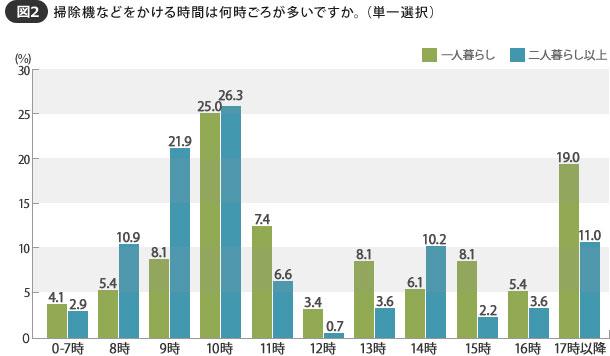 【画像2】一人暮らしも二人暮らし以上も、8時~11時台に掃除機をかけることが多い(SUUMOジャーナル 編集部)