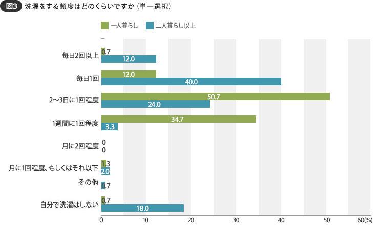 【画像3】洗濯は掃除よりも全体的に頻度が高く、「2~3日に1回程度」が37.3%と1位(SUUMOジャーナル 編集部)