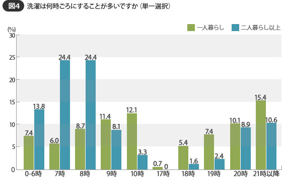 【画像4】朝洗濯する派が夜洗濯する派よりも約3割も多い結果に(SUUMOジャーナル 編集部)