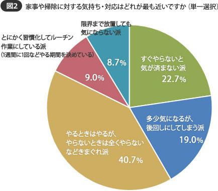 【画像2】「きまぐれ派」が4割も。「限界まで放置しても気にならない派」も8.7%いた(SUUMOジャーナル 編集部)