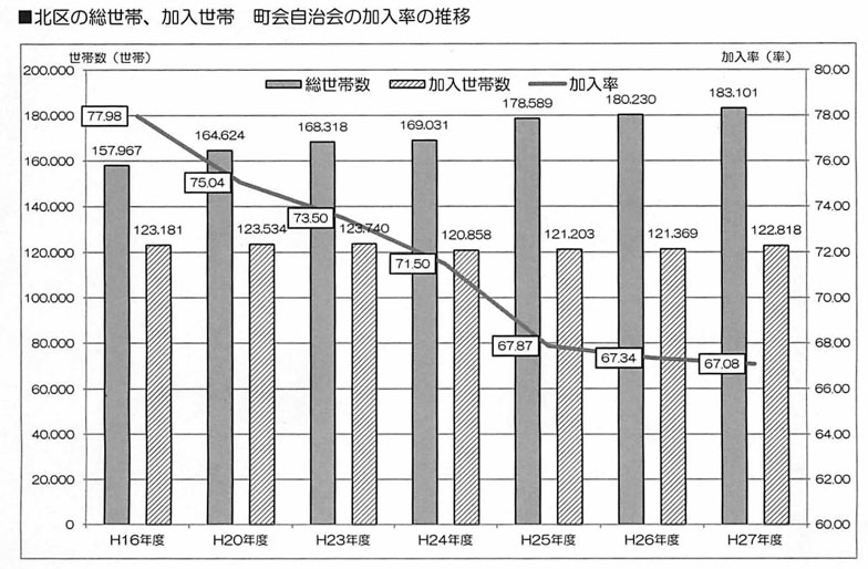 【画像2】北区の町会自治会の加入率の推移。この10年で約8割あった加入率が約7割まで落ち込んでいる(資料:東京都北区)