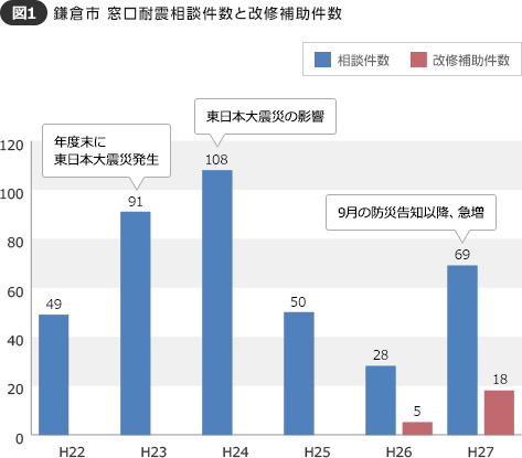 【図1】年間50件前後だった相談件数は、東日本大震災後著しく増加。平成26年には28件と低迷したため、平成27年には広報誌による注意喚起や告知を実施し増加。実際に改修補助した件数も5件から18件に大幅増加した(資料提供:鎌倉市)