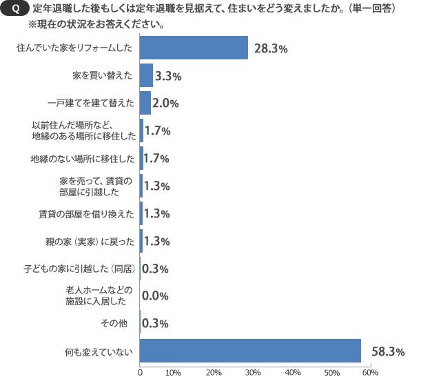 【画像1】「何も変えていない」人が58.3%も(SUUMOジャーナル)