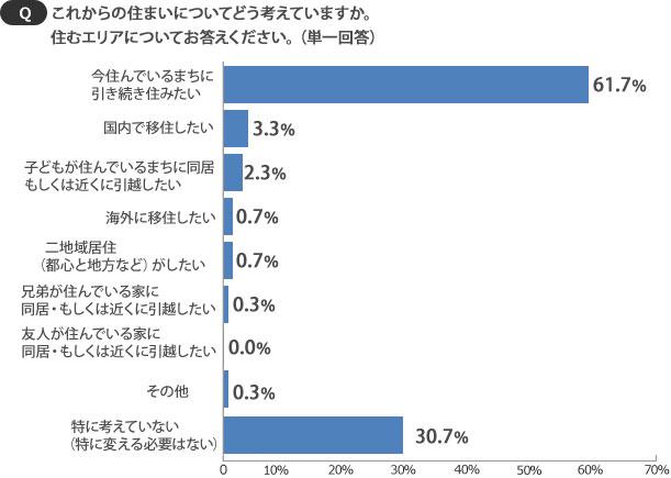 【画像3】「今住んでいるまちに引き続き住みたい」が6割超(SUUMOジャーナル)