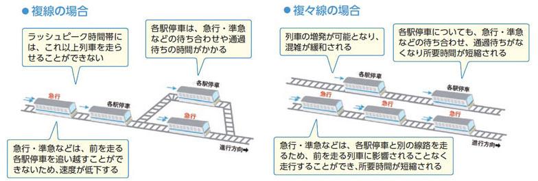 【画像3】複線と複々線化の比較(画像提供/小田急電鉄)