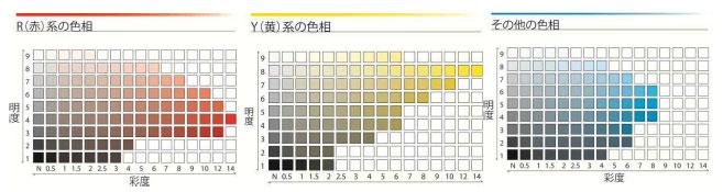【画像6】「手引き」にはカラーチャートも記載されており、アクセント色の面積なども規定されている(画像/「芦屋市屋外広告物条例の手引き」より抜粋)