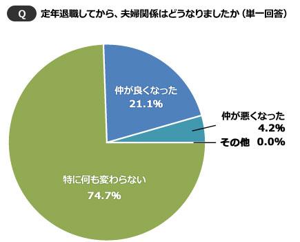 【画像2】約75%が「特に何も変わらない」と回答(SUUMOジャーナル)