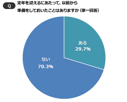 【画像3】70%は「準備なし」で老後に臨んでいる(SUUMOジャーナル)