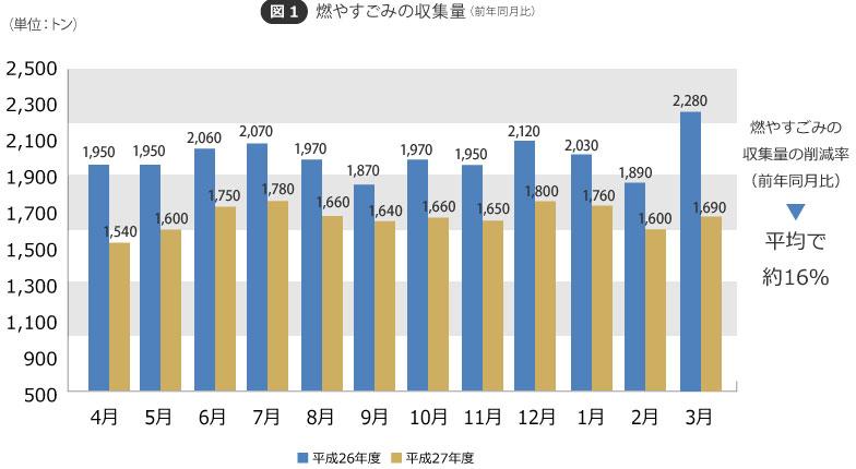 【図1】平成27年4月から有料化された燃やすごみ。無料だった前年同月と比べて平均で約16%減、さらに有料化前には重量ベースで燃やすごみの中に約26%混入していた資源物が13%になるなど、はっきり目に見える削減効果があったという(資料提供/鎌倉市役所環境部ごみ減量対策課)