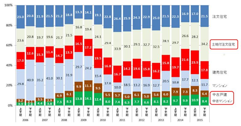 【画像1】融資区分(時系列・全体)(出典:住宅金融支援機構「「2015年度フラット35利用者調査」)