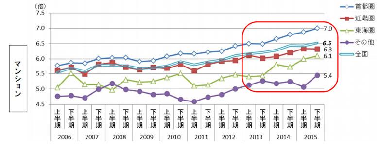 【画像2】年収倍率(マンション)(出典:住宅金融支援機構「2015年度フラット35利用者調査」)