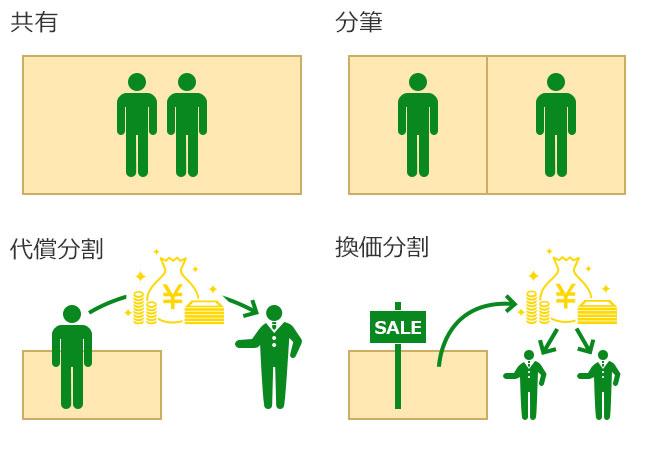 【画像1】土地の分け方には大きく分けて「共有」「分筆」「代償分割」「換価分割」の4つの方法がある(筆者作成)