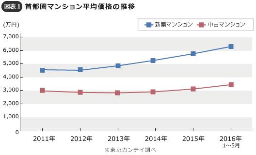 【図表1】首都圏マンション平均価格(東京カンテイ調べ) ※新築・中古マンションともに30m2未満の住戸、事務所店舗用途は除く。中古マンションは売りに出された物件の平均価格