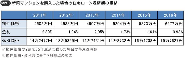 【図表3】新築マンションを購入した場合の住宅ローン返済額の推移(オイコス調べ)