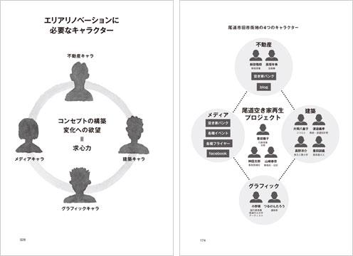 【画像2】画像左:エリアリノベーションに必要な4つのキャラクター 画像右:尾道空き家再生プロジェクトでの4つのキャラクター(出典/「エリアリノベーション」学芸出版社)