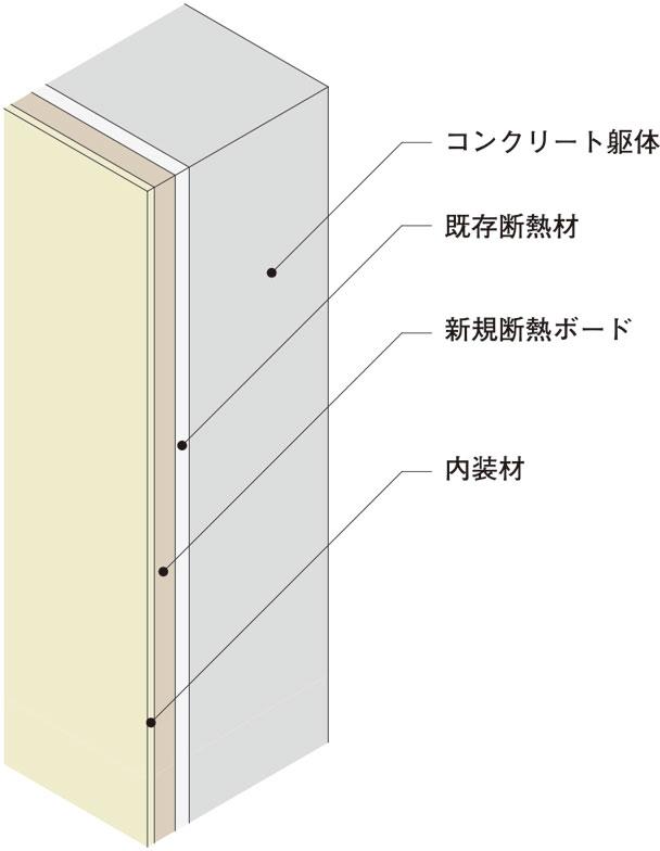 【画像5】既存断熱材にさらに追加で断熱ボードを入れる。約3cm部屋側に厚みが出る形で住戸を覆う(写真/MUJI HOUSE)