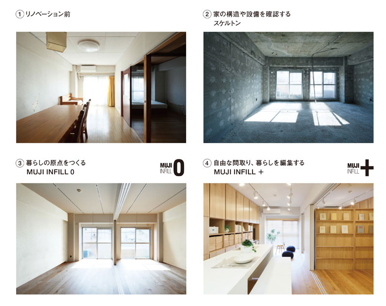 【画像10】リノベーションの順序。暮らしの原点をつくった後に家具や建具を配置し、間取りや暮らしを編集していく(写真/MUJI HOUSE)