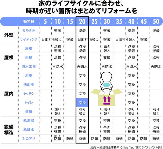 【画像2】一般的な木造住宅の場合のメンテナンス表。10年ごとに点検・補修・交換の時期がくる(出典:一級建築士事務所Office Yuu「家のライフサイクル表」)